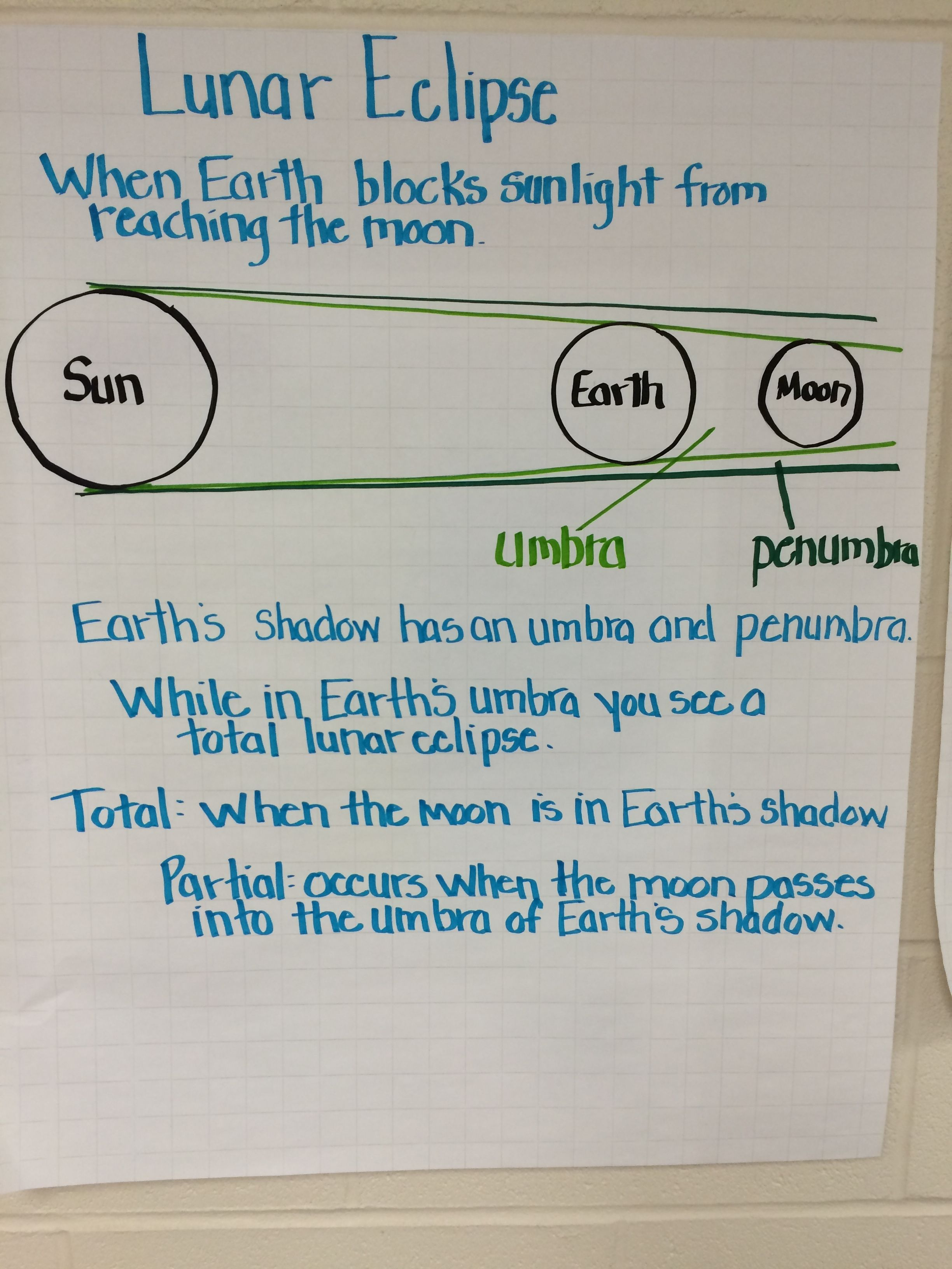 Lunar Eclipse Anchor Chart Science Anchor Charts Middle School Science Science Lesson Plans