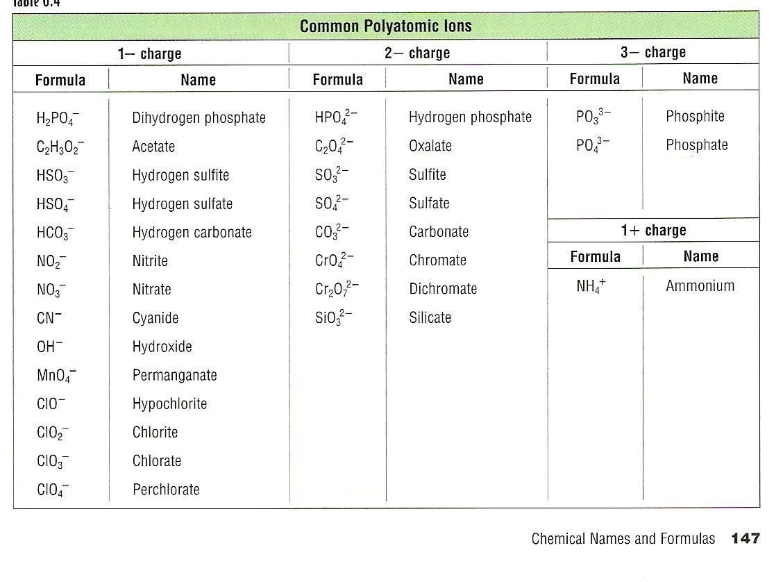 Naming Polyatomic Ions Worksheet Their Charges And Ions