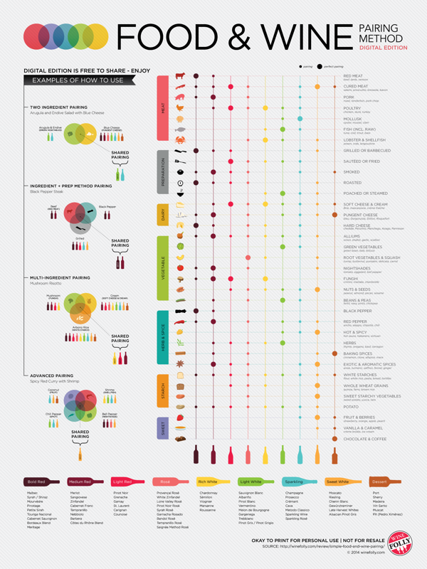 Food & Wine Pairing Method infographic poster
