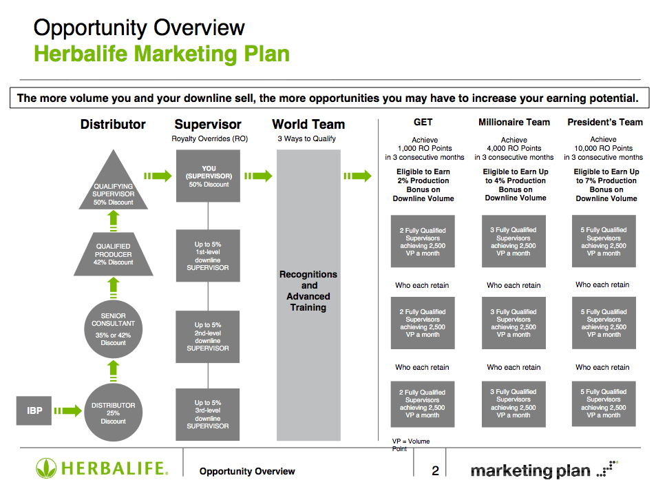 Image result for herbalife marketing plan Herbalife