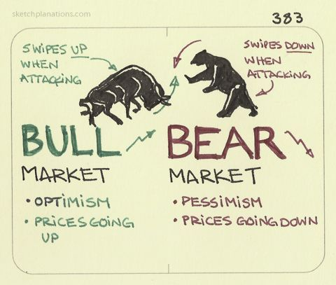 Bull Market Vs Bear Market Definitions Strategy Bear Market
