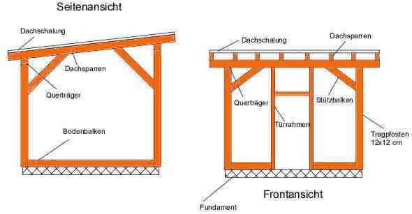 Holzhütte selber bauen Anleitung mit Bauplan Holzhütte