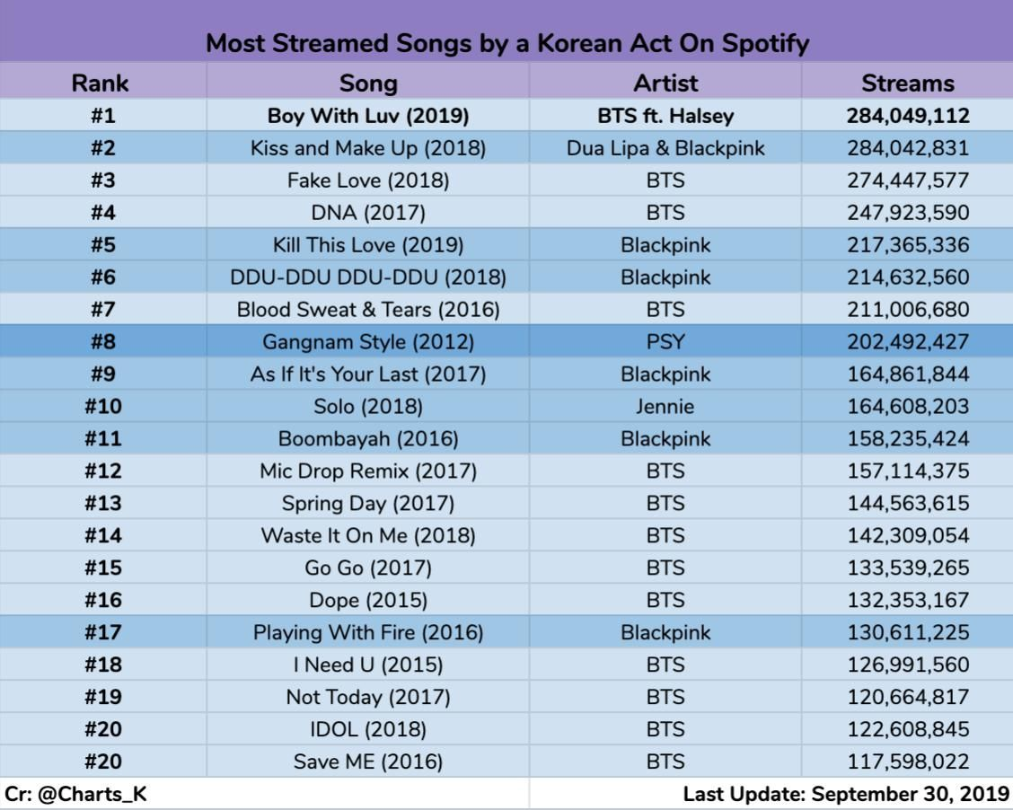 K Charts And Translations On Twitter Songs Song Artists Chart