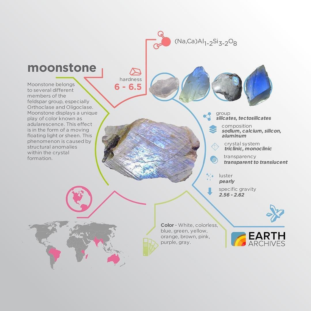 Moonstone is one of the most well-known gemstones named for its ...