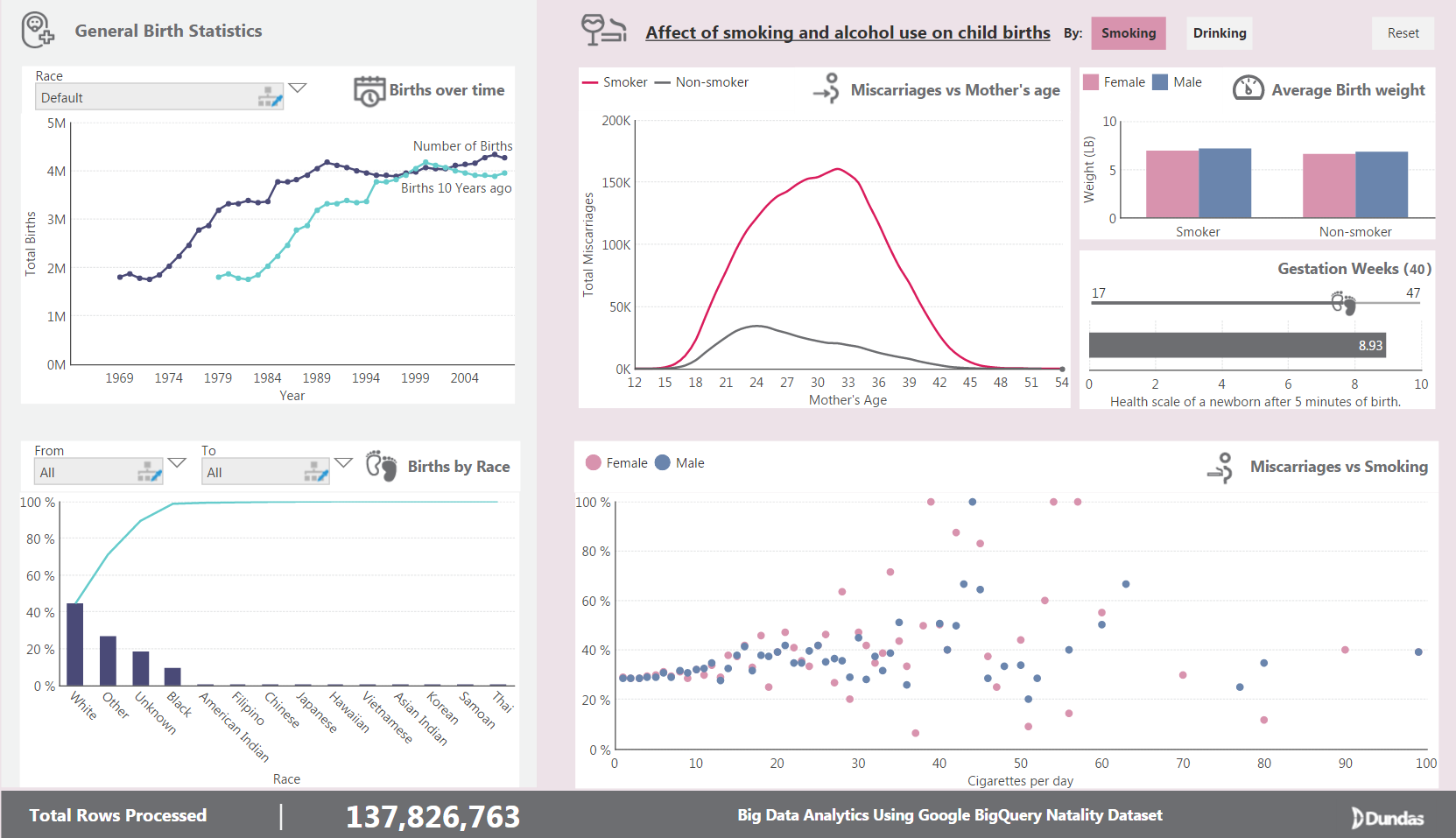 A dashboard showing general birth statistics  | 4DX | Report