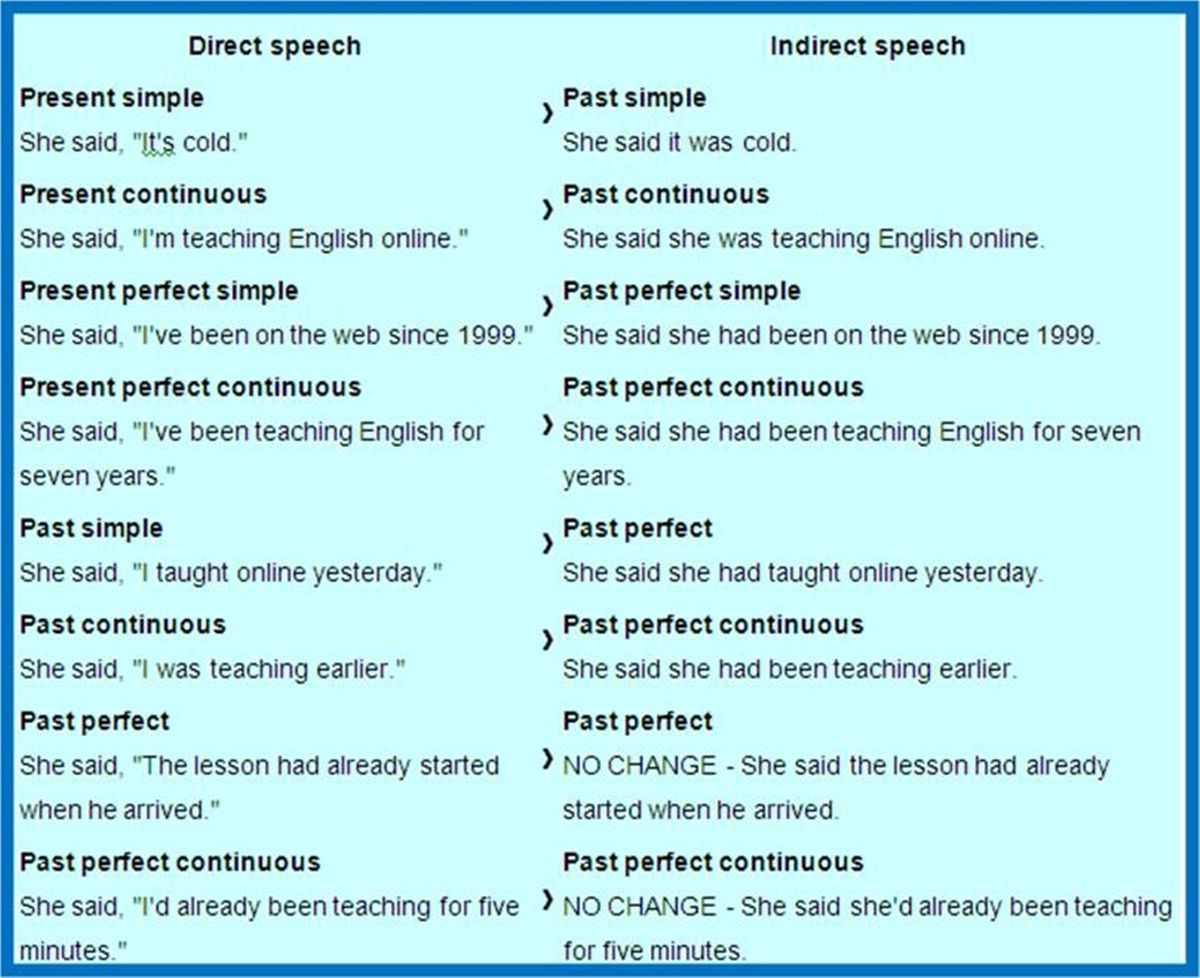 Learn english reported speech exercises direct