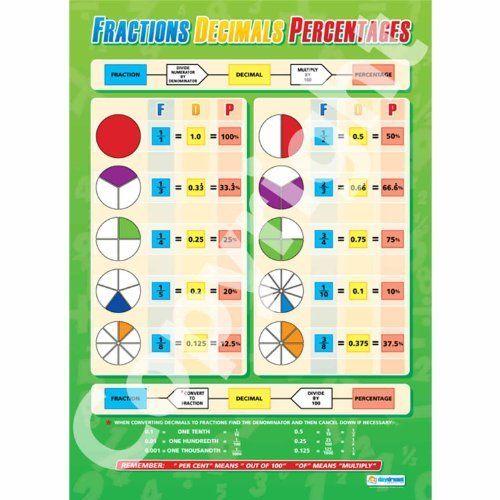 Fractions, Decimals, Percentages gloss paper (A1 840mm x 584mm) DA - decimal to fraction chart