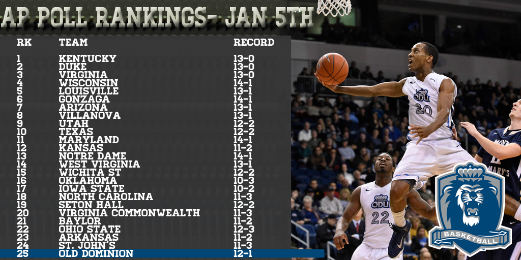 Odumbb Ranked In The Top 25 Of The Ap Poll For The First