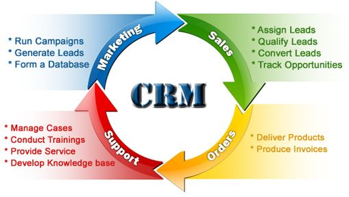 Image result for customer relations manager