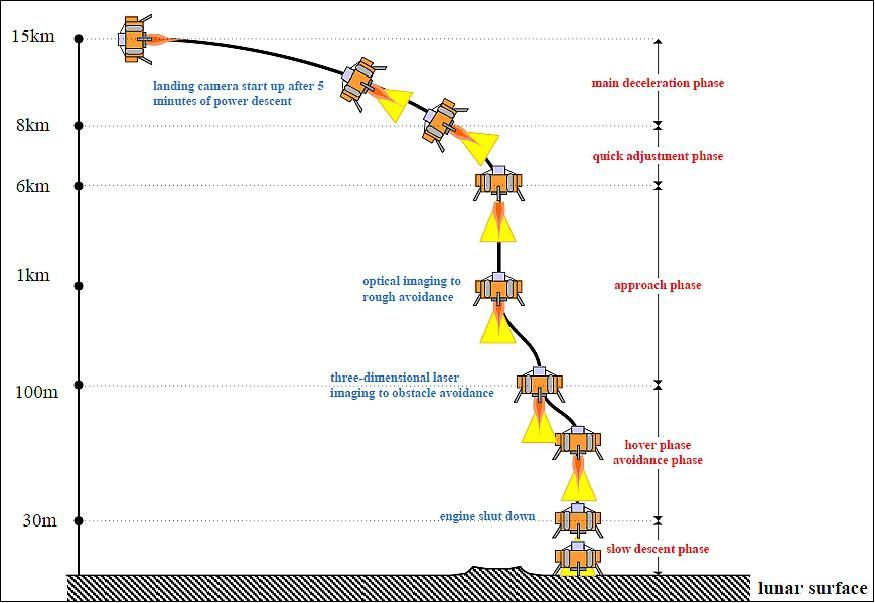The Planned Powered Descent Sequence For The Chang E 4 Lunar Far Side Landing The Far Side Lunar Space Flight