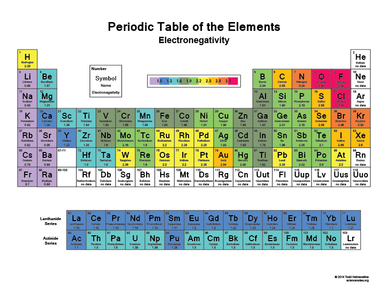 Electronegativity Periodic Table   Printable