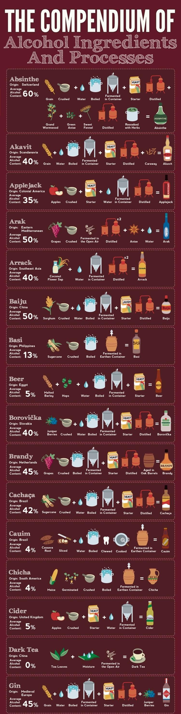 Como as bebidas alcoólicas mais famosas do mundo são feitas? [Infográfico] - Mega Curioso