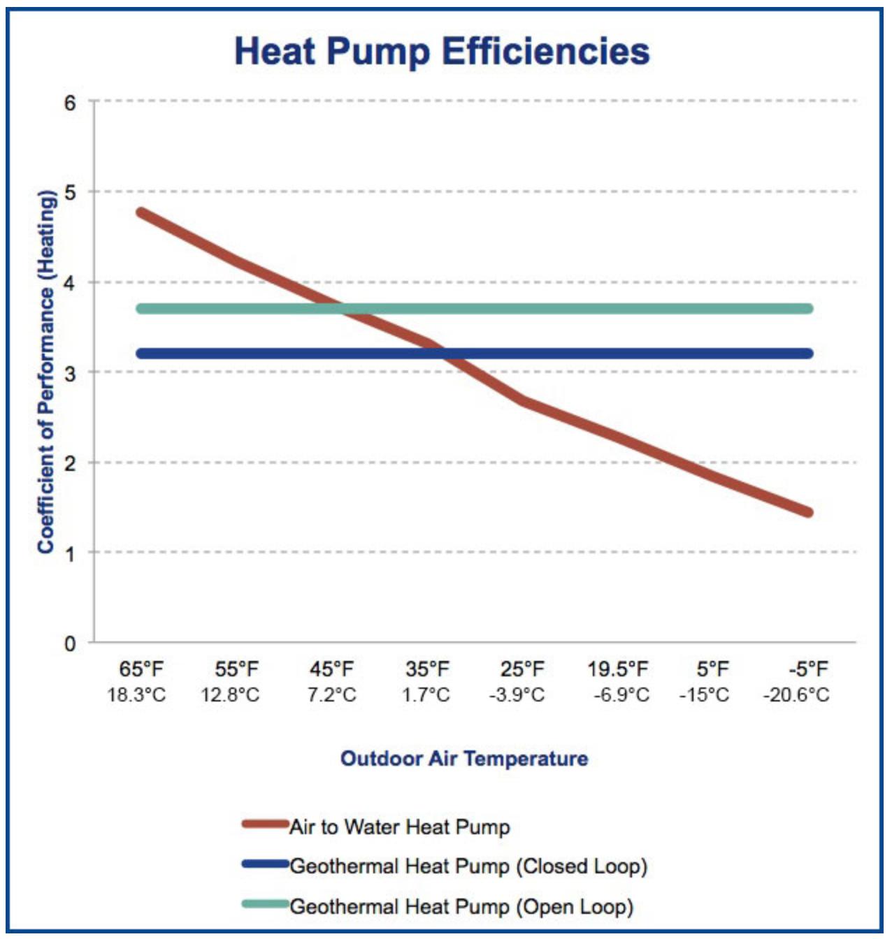 What Is A Heat Pump S Effective Temperature Range In 2020 Heat