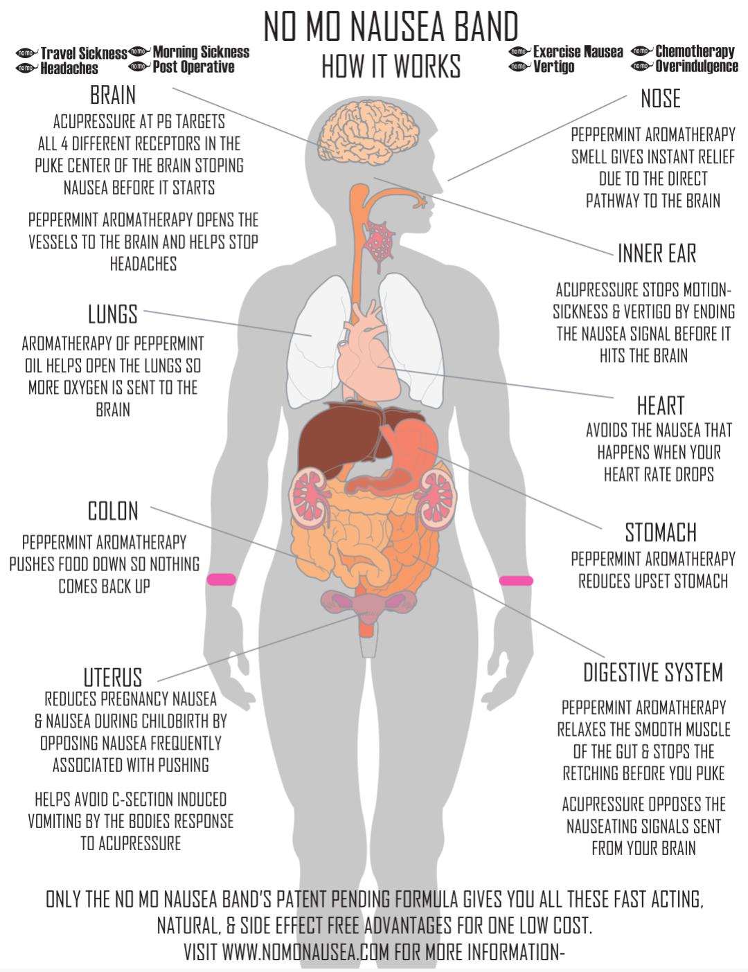 Acupressure Bands | Natural Nausea Remedy | Migraine ...