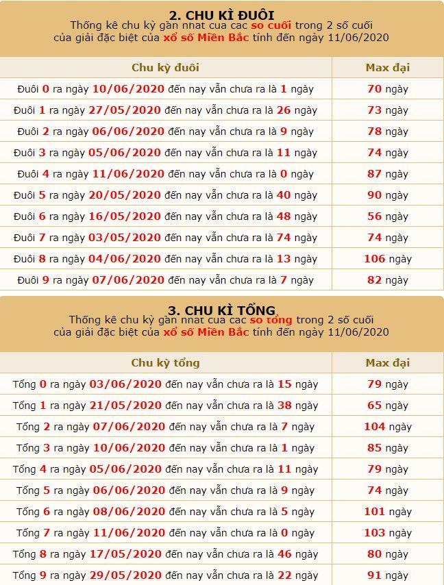 dự đoán xsmb ngay 12-6-2020 5