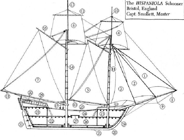 Treasure Island    Diagram Of The Hispaniola