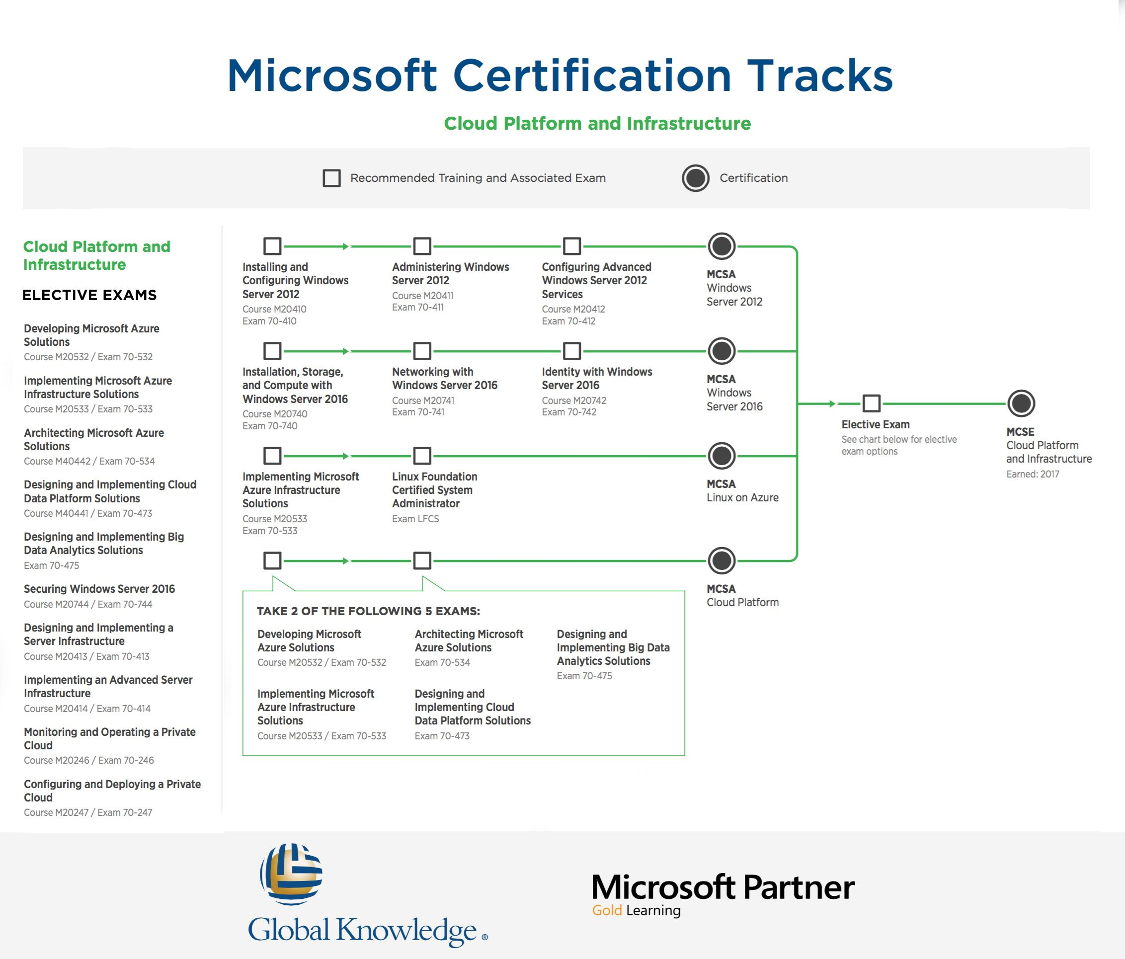 Microsoft Cloud Platform Infrastructure Certification Roadmap It
