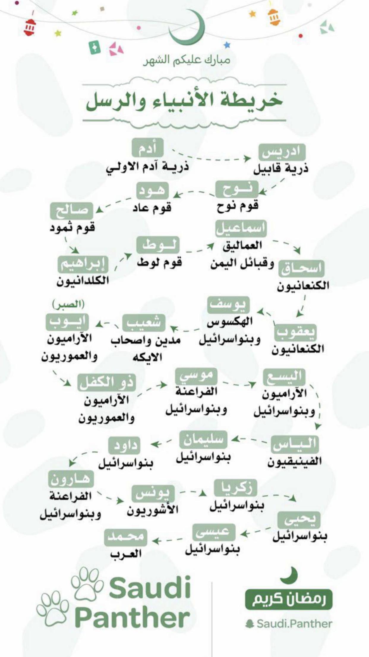 خريطة الانبياء والرسل Islamic Phrases Islam Facts Learn Islam