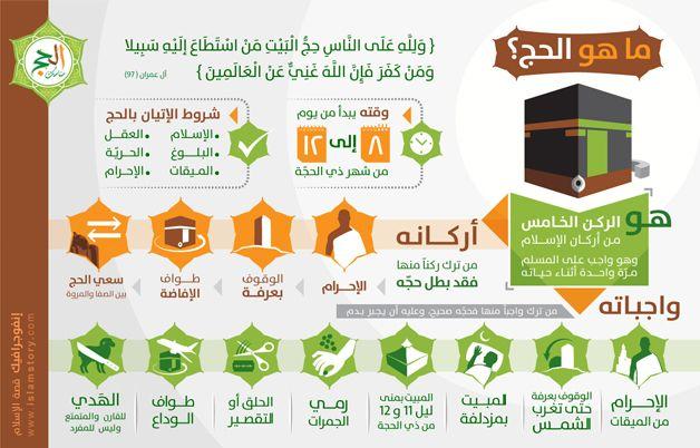 إنفوجرافيك ما هو الحج موقع قصة الإسلام إشراف د راغب السرجاني Islam Facts Islam Beliefs Islamic Kids Activities