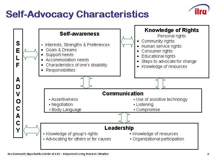 2 Teaching Self Advocacy Skills Self Advocacy Self