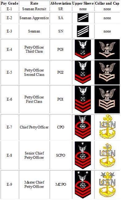 Ranks of the us navy/navy SEALs Military Life - Good Things to