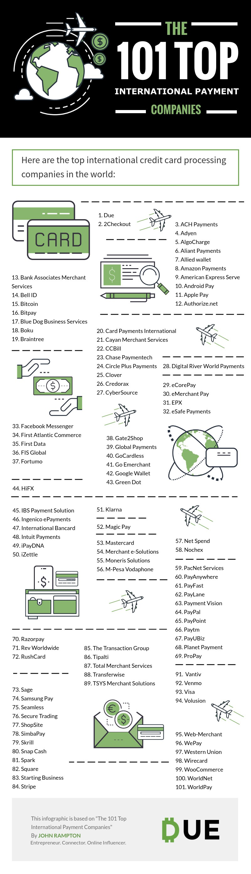 The 101 Top International Payment Companies [Infographic]