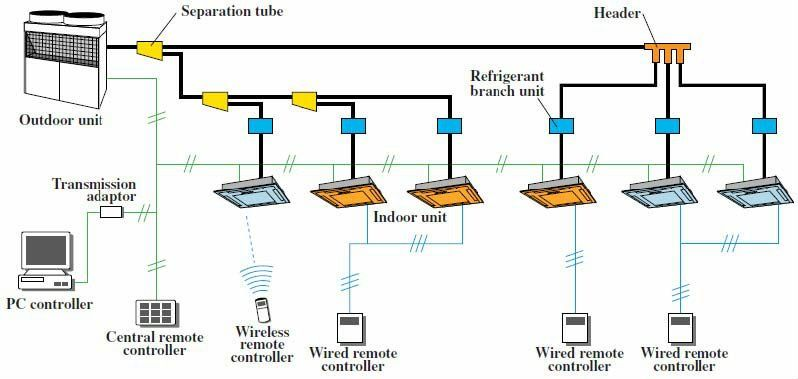 How Air Conditioning Vrf Systems Work Google Search Instalacao