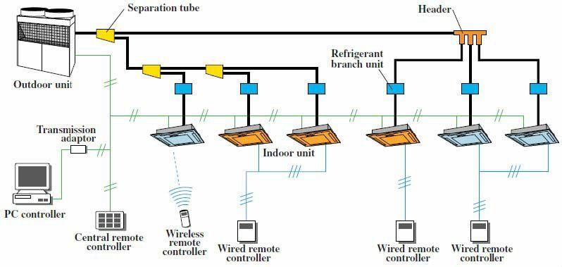 How Air Conditioning Vrf Systems Work Google Search Instalacao De Ar Condicionado Ar Condicionado Instalacao