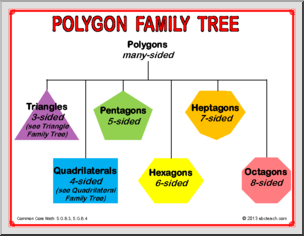 math poster set polygon family tree a set of three color posters that illustrate types of. Black Bedroom Furniture Sets. Home Design Ideas