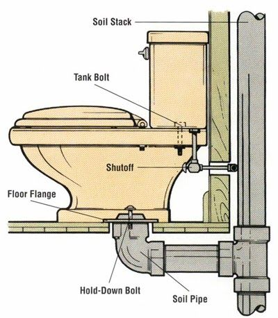 How To Install A Handicap Accessible Toilet That Will Be Sy