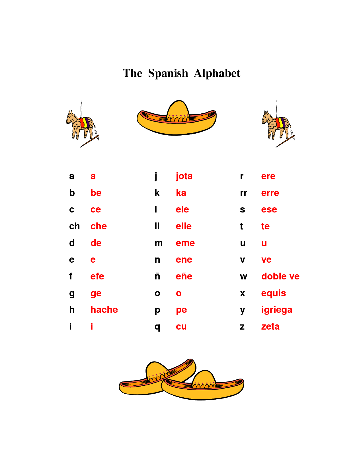 Names Of The Letters In Spanish Alphabet