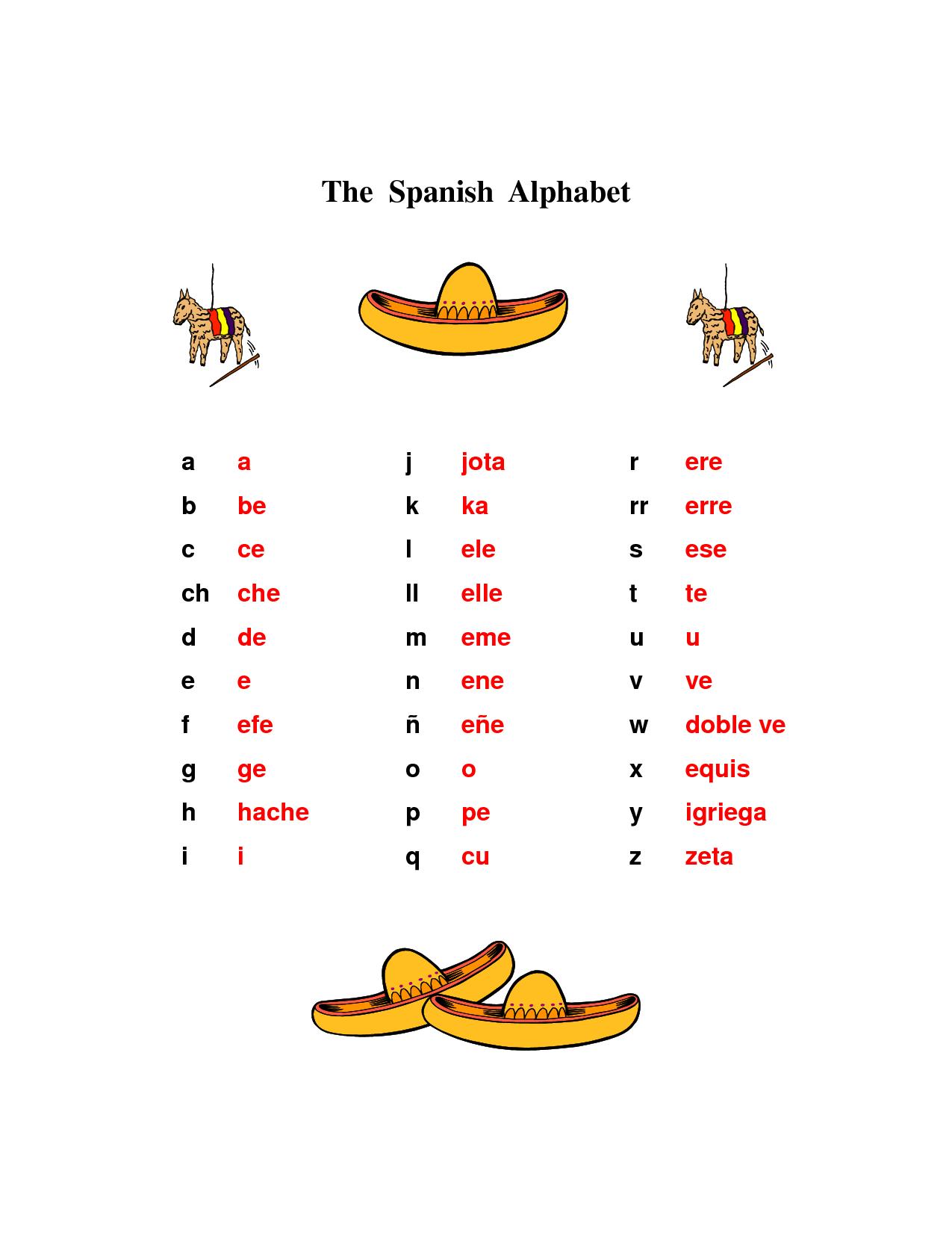 Letters Of The Alphabet In Spanish Spanish Alphabet Alphabet Teach Me Spanish [ 1650 x 1275 Pixel ]