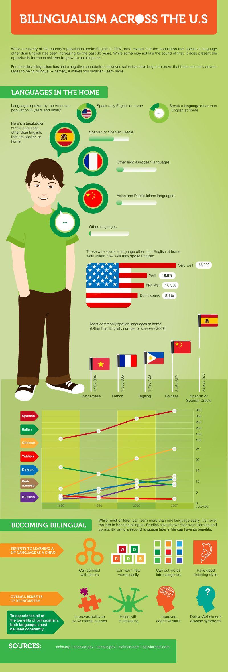 ESL.com | Learn English in the USA - Learn English | ESL.com