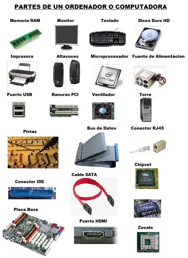 Partes Del Computador Informatica Y Computacion Tecnologias De La Informacion Y Comunicacion Clases De Computacion
