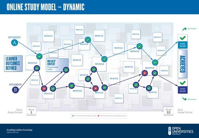 Dynamic Online Study Model Instructional Design Online Study University Courses