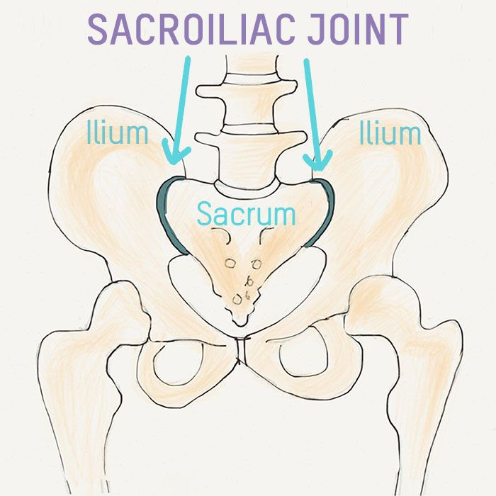 Explanation of and how to strengthen and protect the SI joints with ...