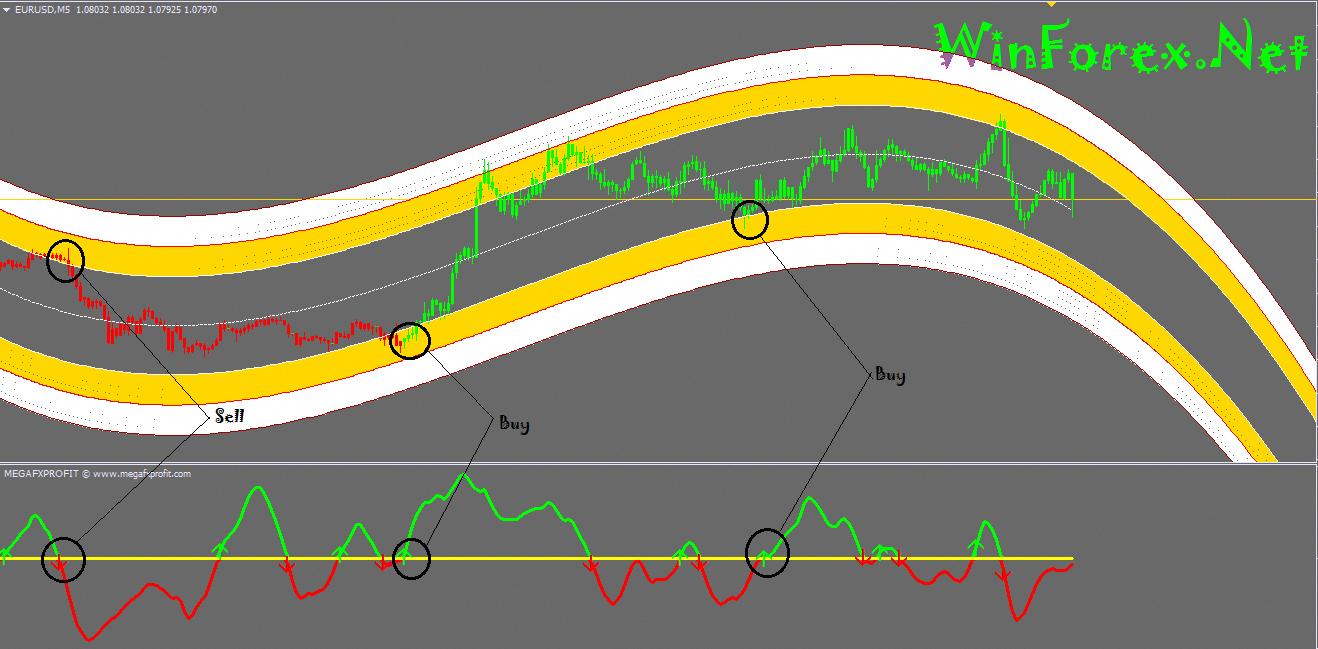 Forex atron indicator