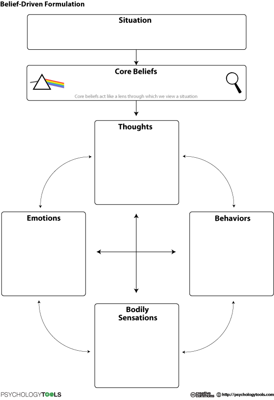 Belief Driven Formulation New Worksheets For My Clients