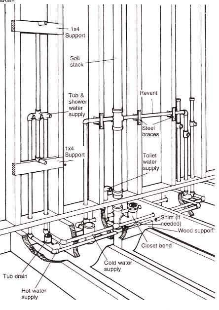 Small bath layouts and size of fixtures google search house design pinterest bathroom - How to run plumbing collection ...
