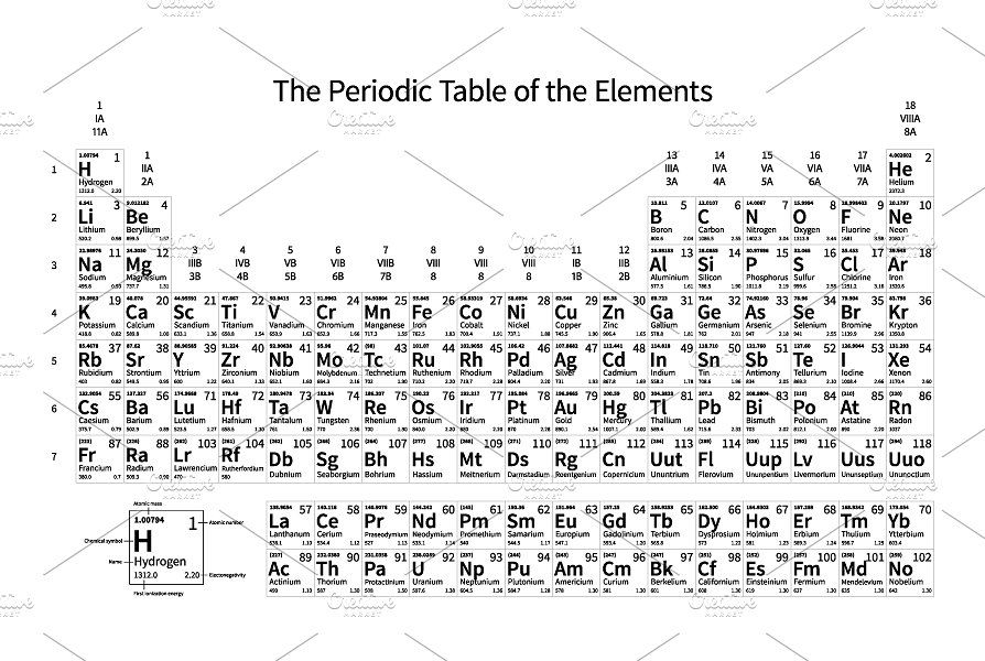 Periodic Table of the Elements Periodic table - best of periodic table of elements group names