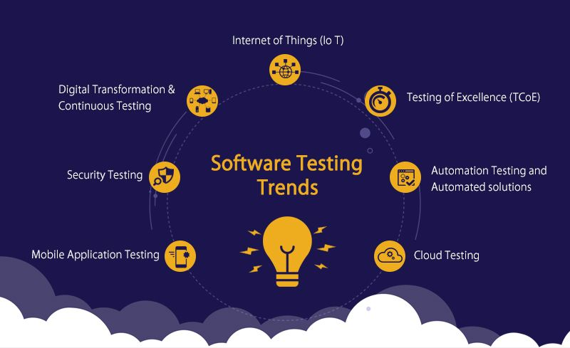 Qa And Testing Practices Will Have To Focus On Adapting Emerging Digital Technologies And Start Thinking Creatively Wi Software Testing Software Top Software