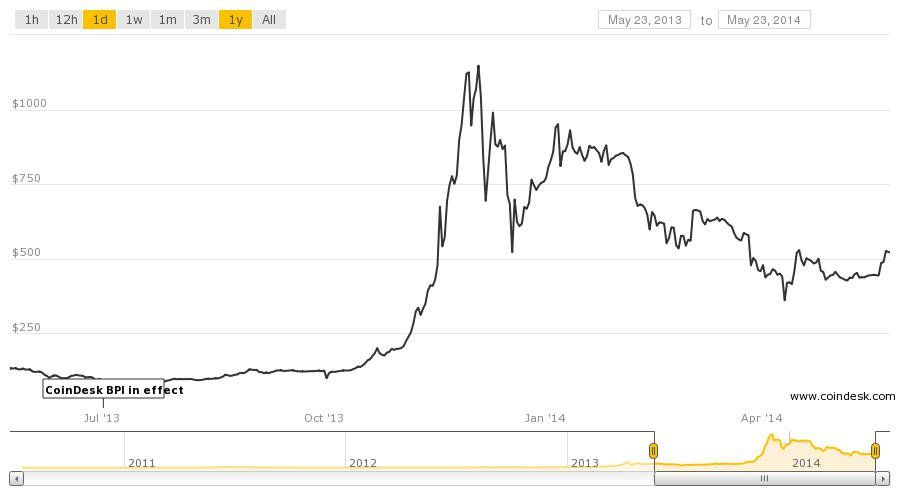 Understanding Bitcoin Price Charts A Primer