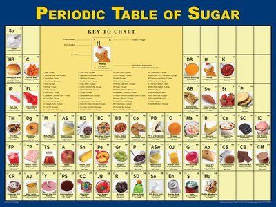Periodic Table Of Sugar Poster Periodic Table Nutrition