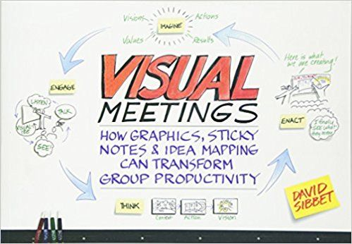 Visual meetings how graphics sticky notes and idea mapping can visual meetings how graphics sticky notes and idea mapping can transform group productivity fandeluxe Image collections