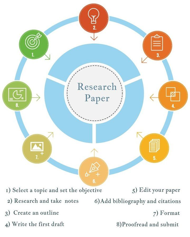 Research Paper Writing Guide Essay writing Pinterest Writing