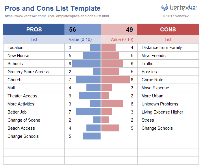 Use A Pros And Cons List To Analyze A Decision Download At
