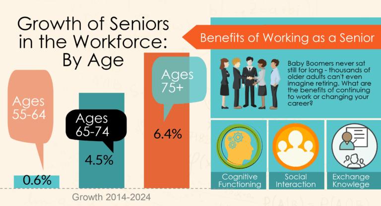 Best Online Degrees for Seniors Top Careers for Older