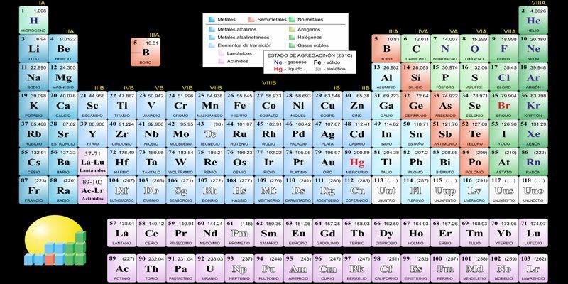 Tabla peridica tenemos qumica quizzes quizzes tabla peridica urtaz Gallery