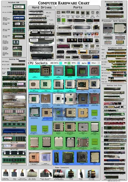 Computer Hardware Chart   Electrical PICS