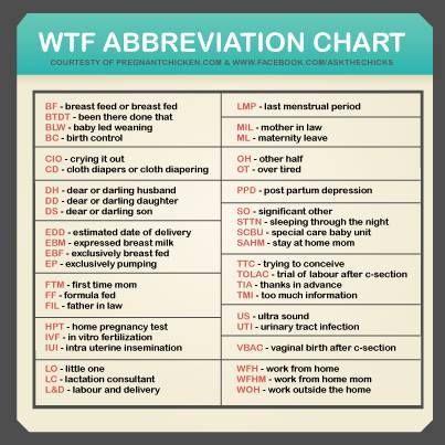 abbreviations | Free baby stuff, Free baby items, Medical ...
